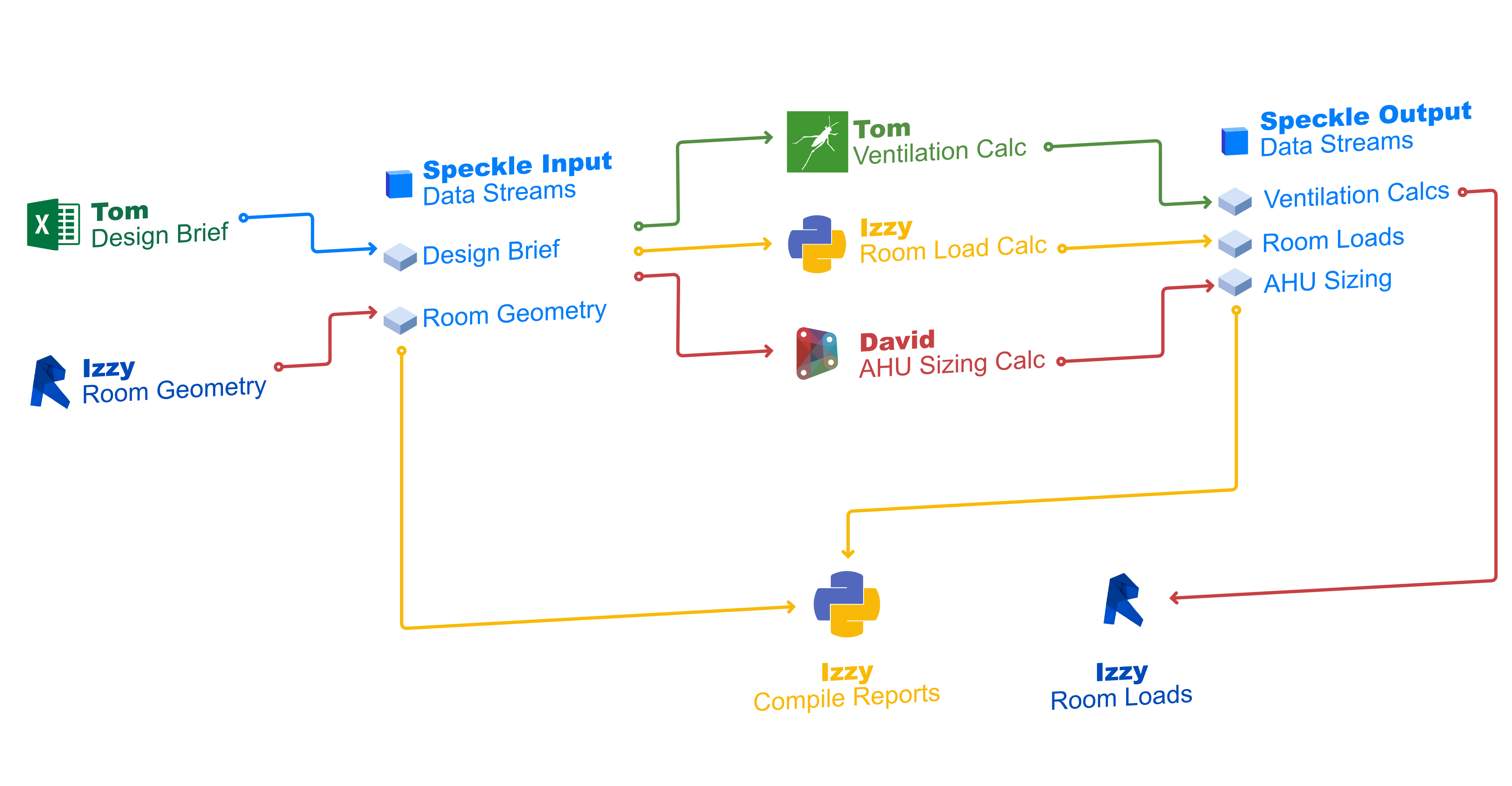Flow chart showing the data transfer throughout this workflow colour coded by software.